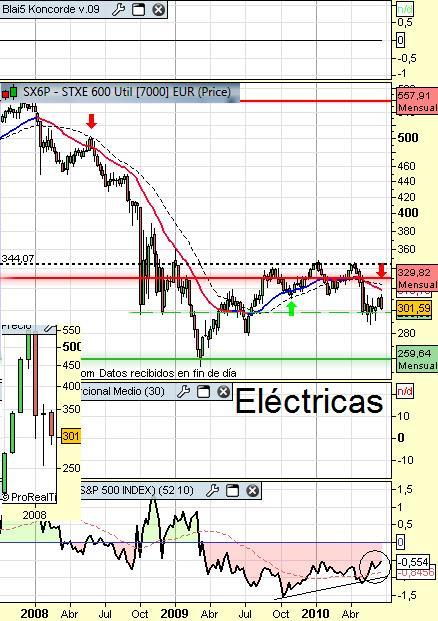 sector electricidad