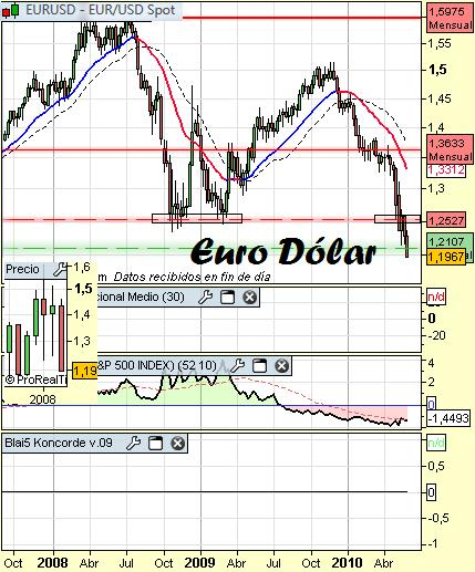 Análisis euro dolar medio plazo