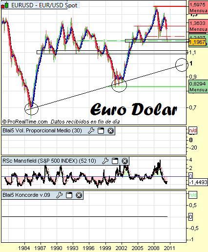 Análisis euro dolar largo plazo