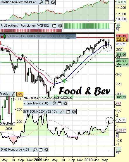 Análisis sector comida y bebida 6 de junio