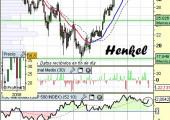 Análisis de Henkel a 7 de junio