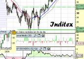 Análisis de Inditex a 9 de junio