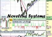 Análisis de novellus Systems