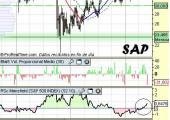 Análisis técnico de SAP a 2 de junio