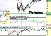 Análisis de Siemens a 1 de Junio