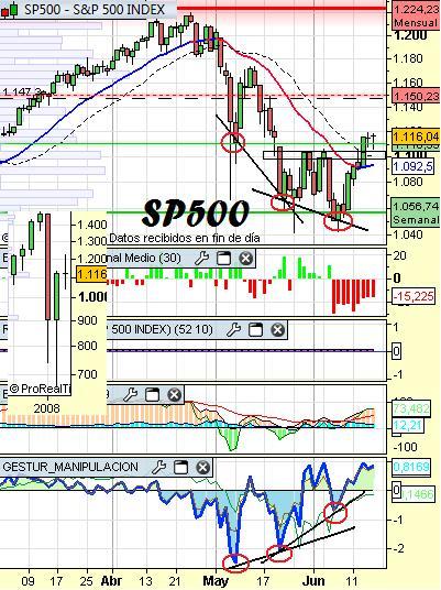 analisis sp500 semanal