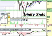 trinity industries