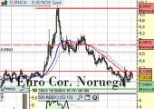 euro corona noruega