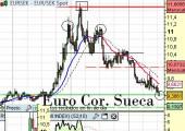 euro corona sueca