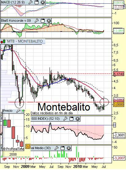 montebalito