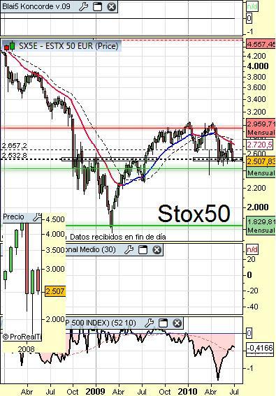 stox50