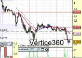 vertice360