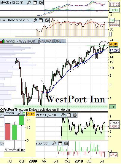 westport innovations