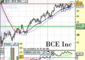 bce Inc