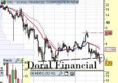 doral financial