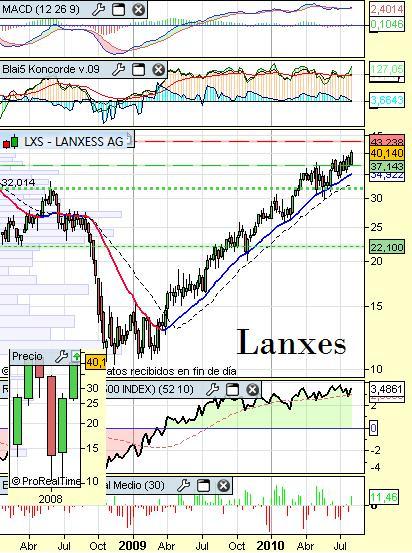 lanxes