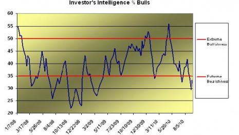 investor intelligence