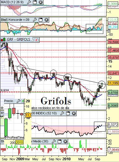 grifol