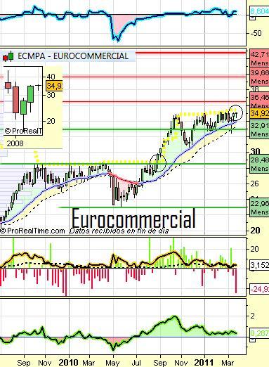 eurocomm
