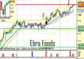 ebrofoods