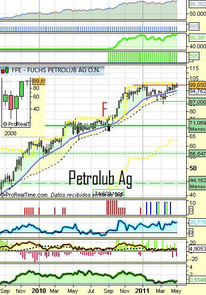 petrolub