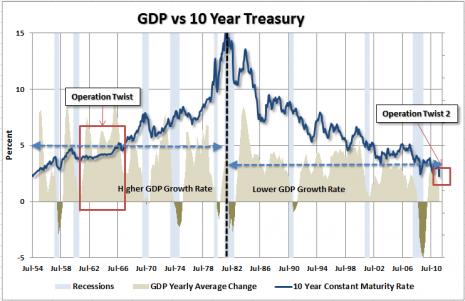 GDP10y