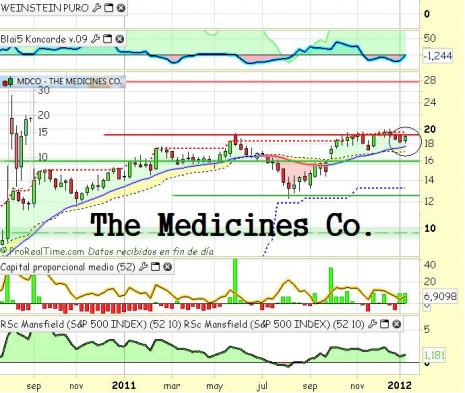 medicines co