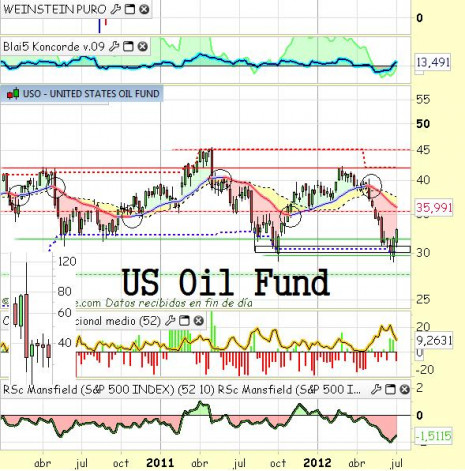 oilfund