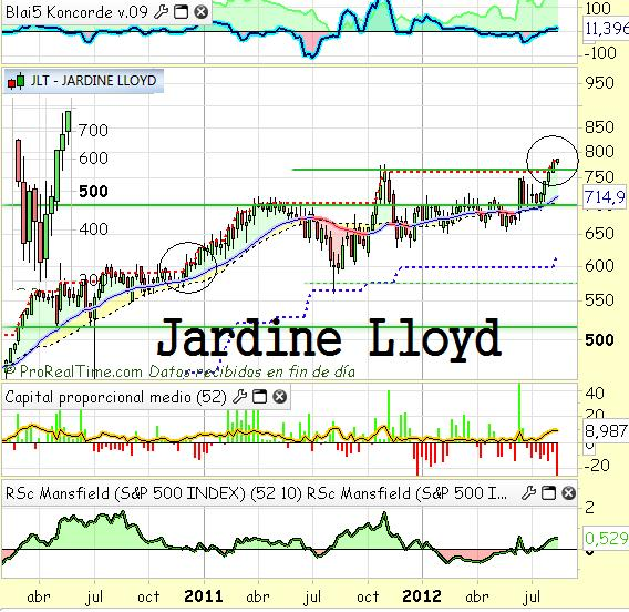 Google y jardine lloyd a la fuga acciones de bolsa for Jardin insurance