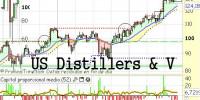 distillers