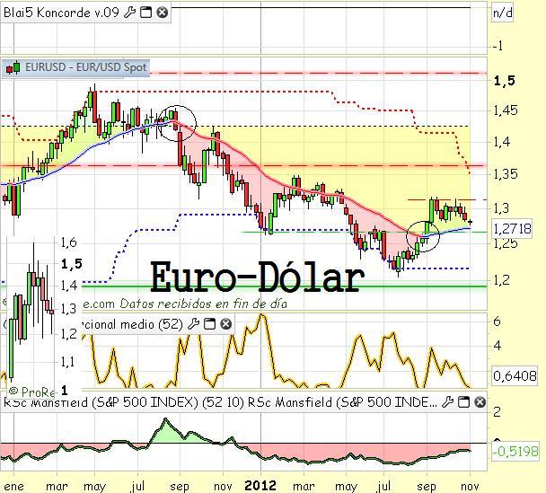 Euro dolar cotizacion forex