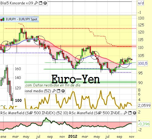Forex libra euro