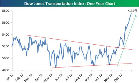 DowJonesTransportIndex2012