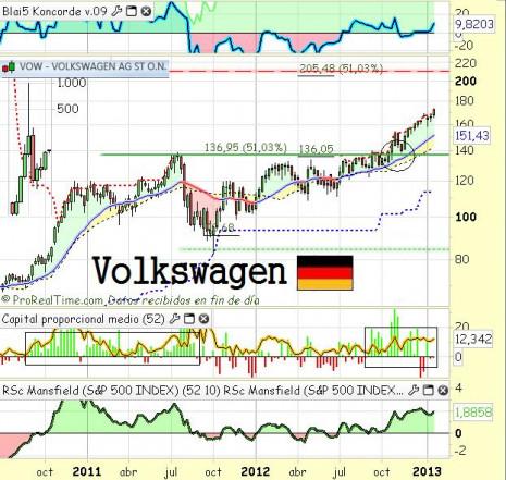 VolkswagenEnero2013