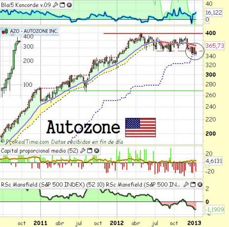 autozoneenero2013
