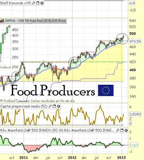 foodproducers2013