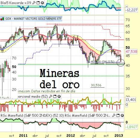 minerasoro2013