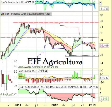 ETFagriculturafebrero2013