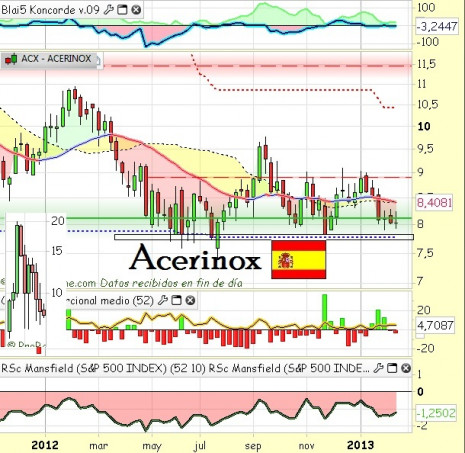 acerinoxfebrero2013