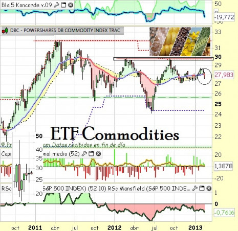 etfcommodities