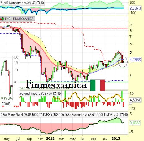 finmeccanicafebrero2013