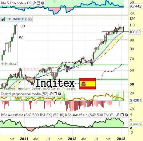 inditexfebrero2013