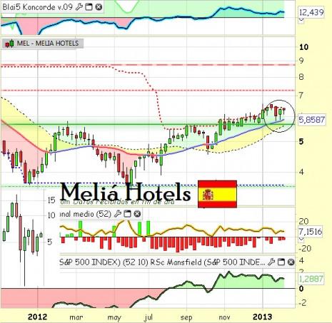 meliahotelsfebrero2013