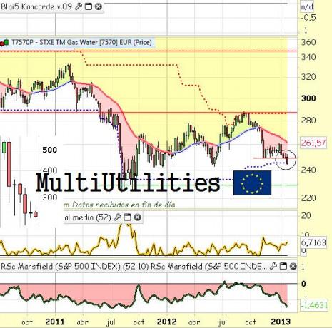 multiUtilities2013