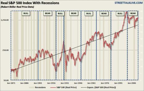recessions