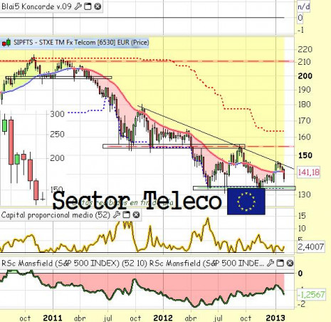 sectorteleco2013