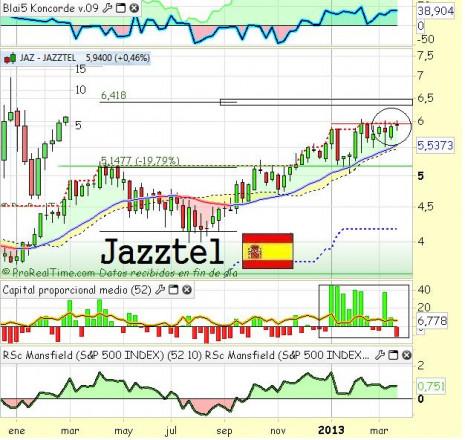 jazztelabril2013