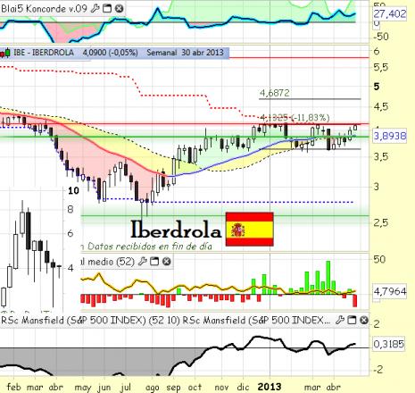iberdrolamayo2013