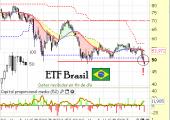 ETF Brasil EWZ