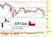 ETF Chile ECH